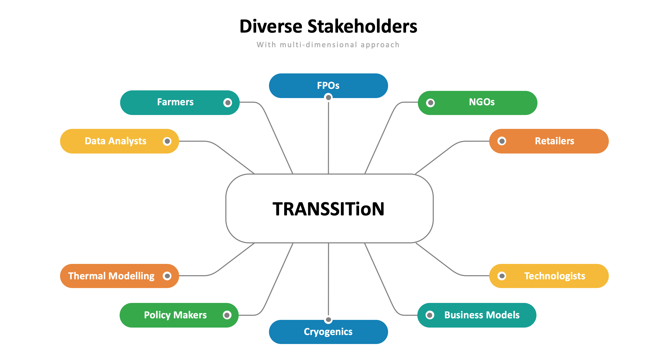 A Multi-dimensional and Multi-stakeholders Approach